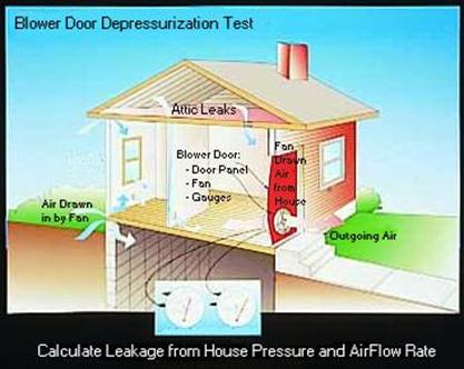 Diagram of Blower Door Depressurization Test  sc 1 st  American Property Consultants & Energy Audit Residential Energy Audit Smeco Powerwise Blower Door ...
