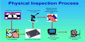 Physical Inspection Process