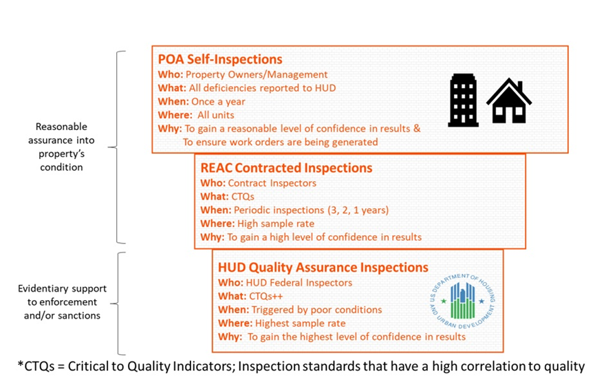 Fha Home Inspection Checklist 2020.American Property Consultants Reac Inspectors Pre Reac Upcs